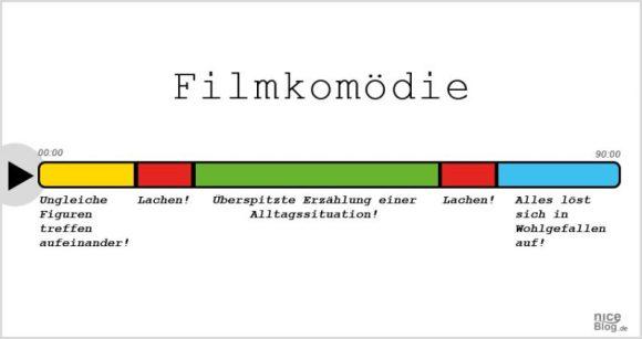 7filmgenres_einfach_erklaert_filmkomoedie