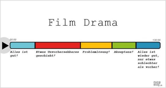 8filmgenres_einfach_erklaert_filmdrama